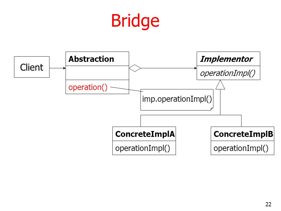Bridge Client Abstraction operation() Implementor operationImpl()