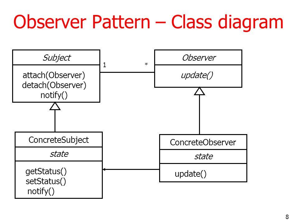 Observer Pattern – Class diagram