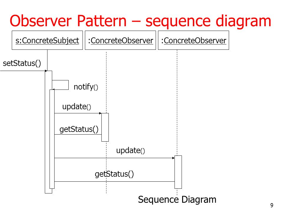 Observer Pattern – sequence diagram