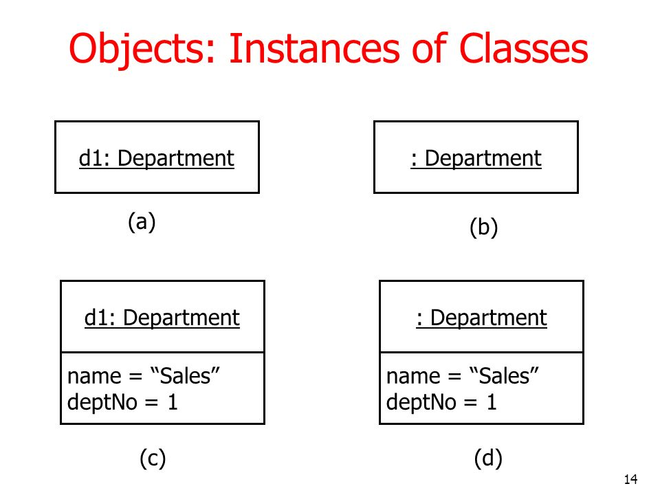 Objects: Instances of Classes