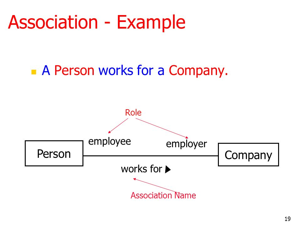 Association - Example A Person works for a Company. Person Company