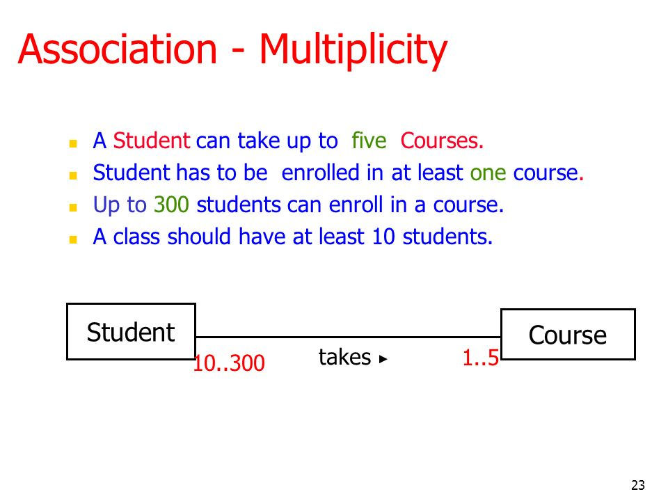 Association - Multiplicity