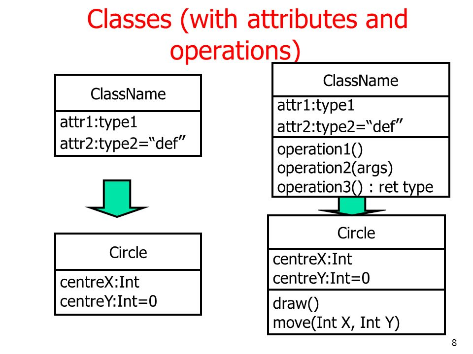Classes (with attributes and operations)