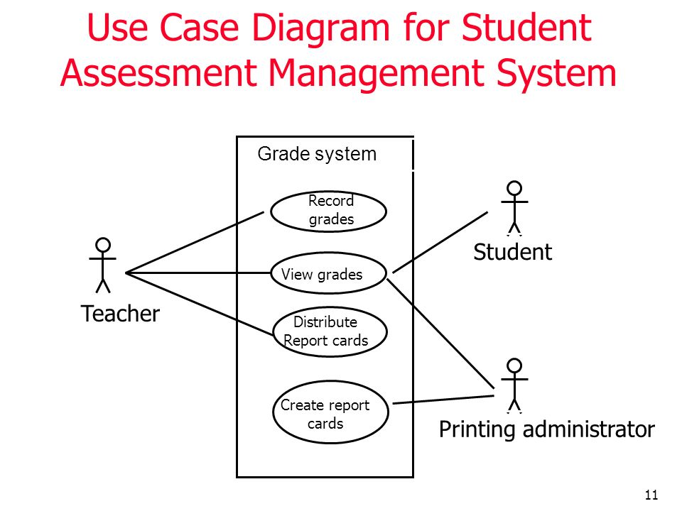 Use Case Diagram for Student Assessment Management System