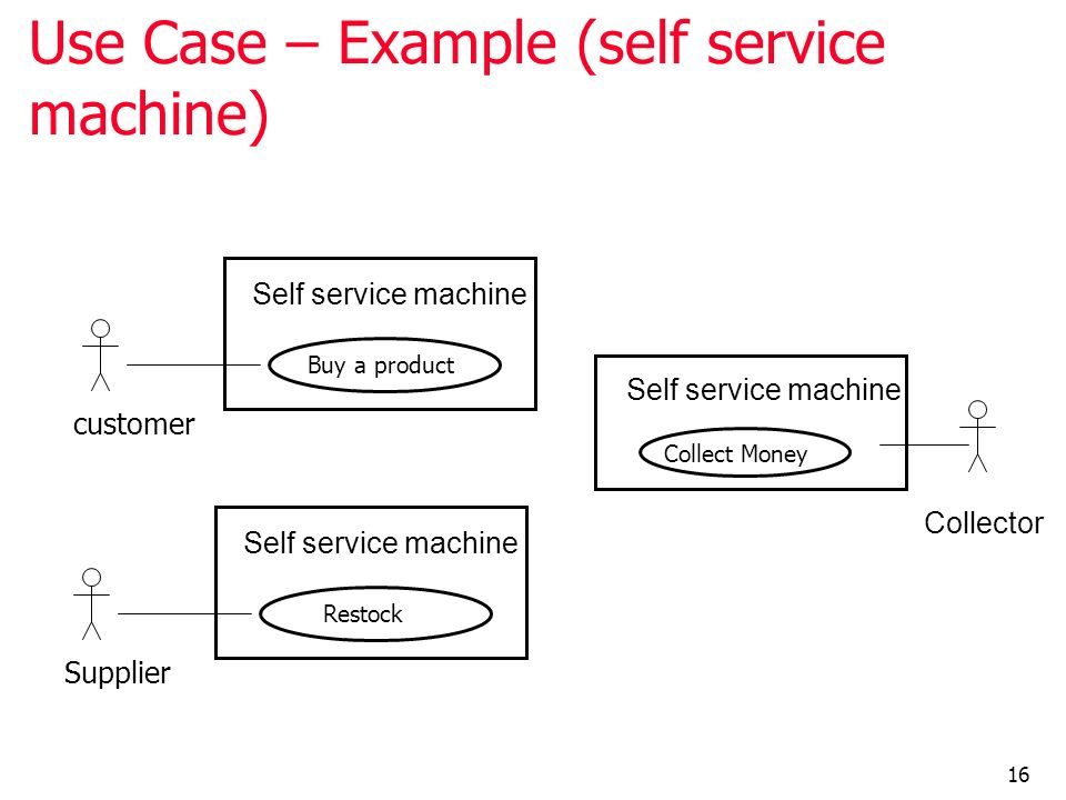 Use Case – Example (self service machine)
