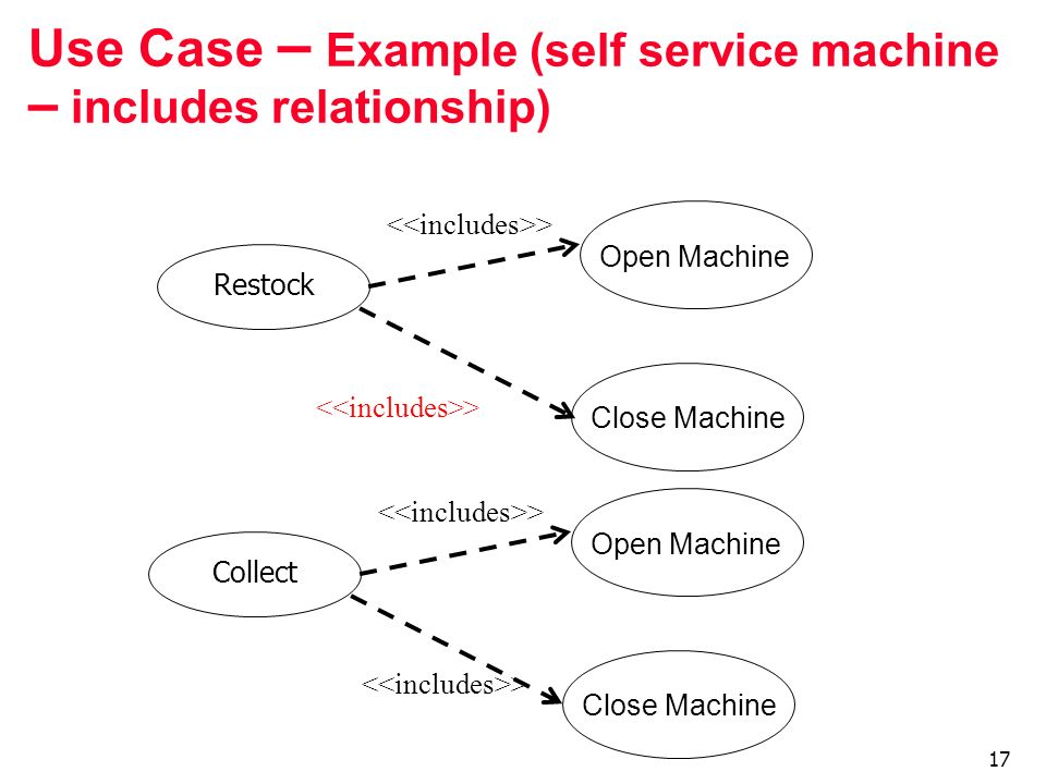 Use Case – Example (self service machine – includes relationship)