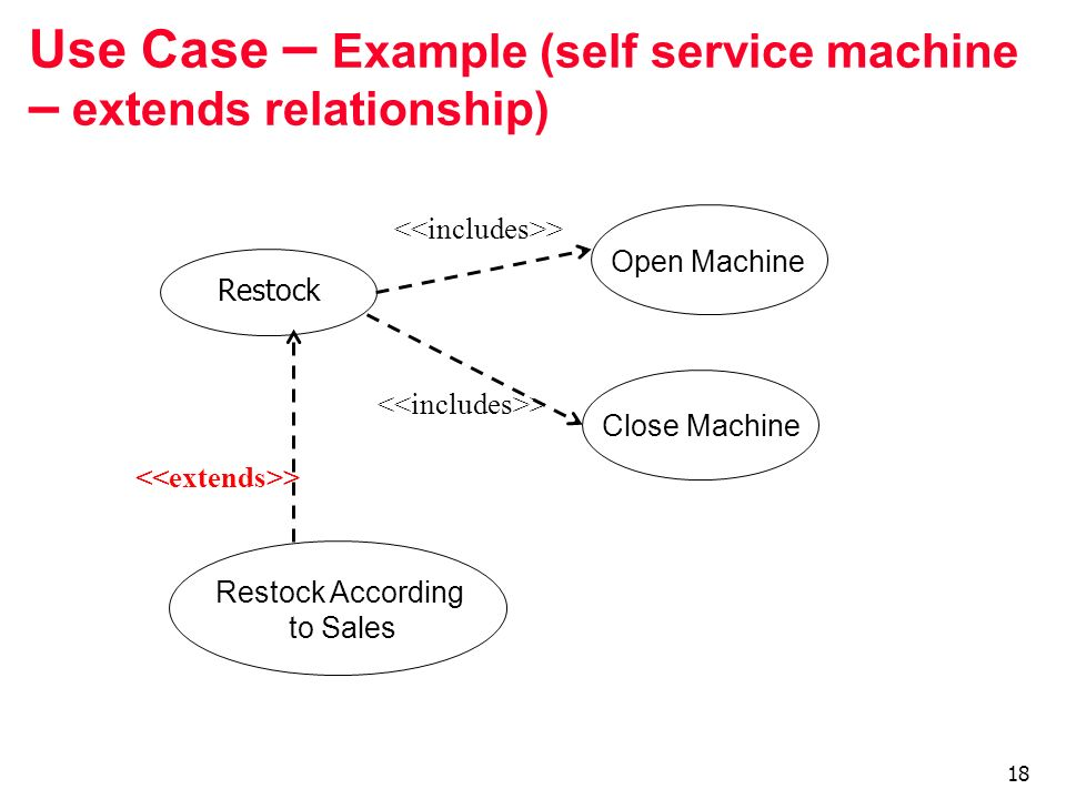 Use Case – Example (self service machine – extends relationship)