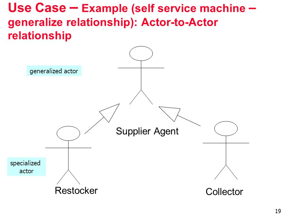 Use Case – Example (self service machine – generalize relationship): Actor-to-Actor relationship