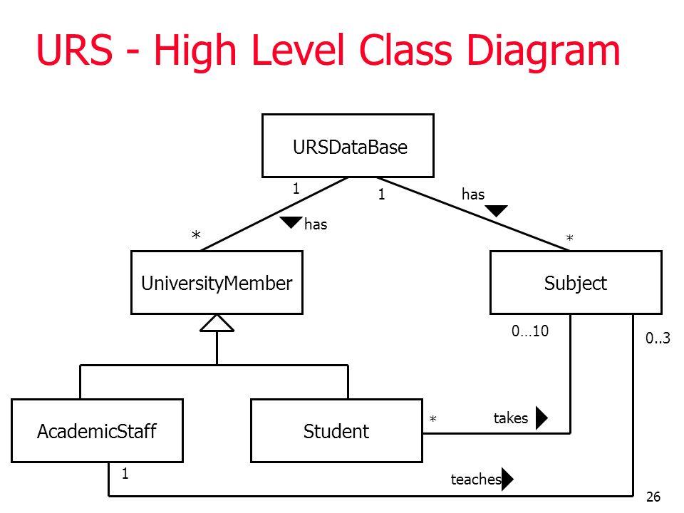 URS - High Level Class Diagram