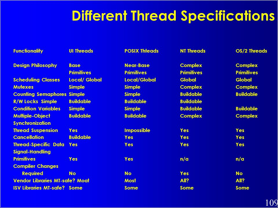 Different Thread Specifications