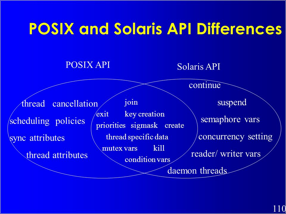 POSIX and Solaris API Differences