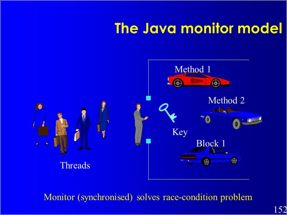 The Java monitor model Method 1 Method 2 Key Block 1 Threads