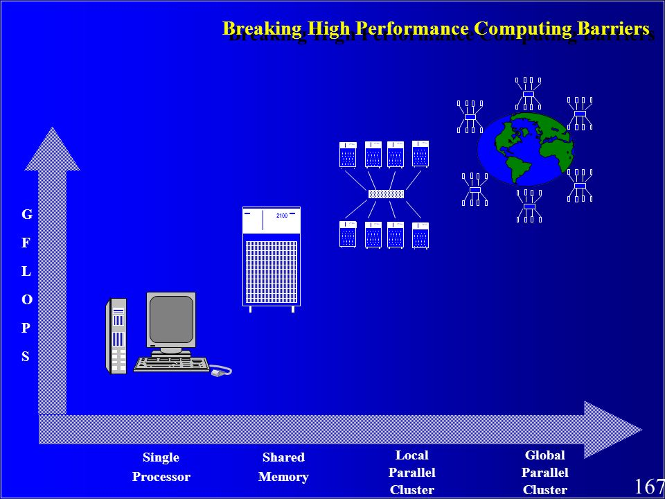 Breaking High Performance Computing Barriers