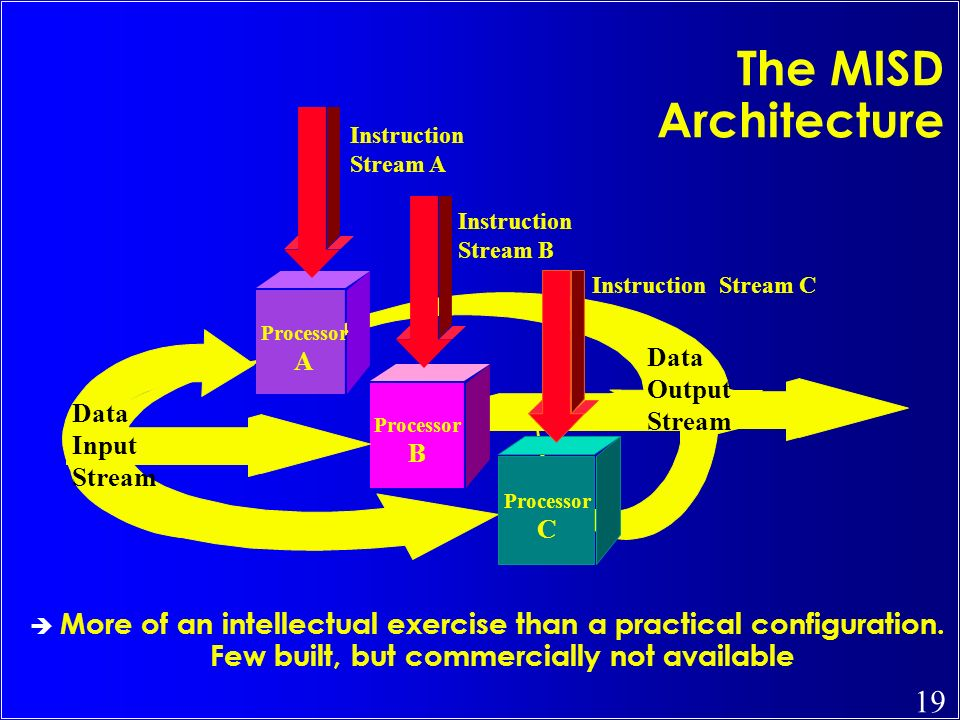 The MISD Architecture Data. Input. Stream. Output. Processor. A. B. C. Instruction. Stream A.