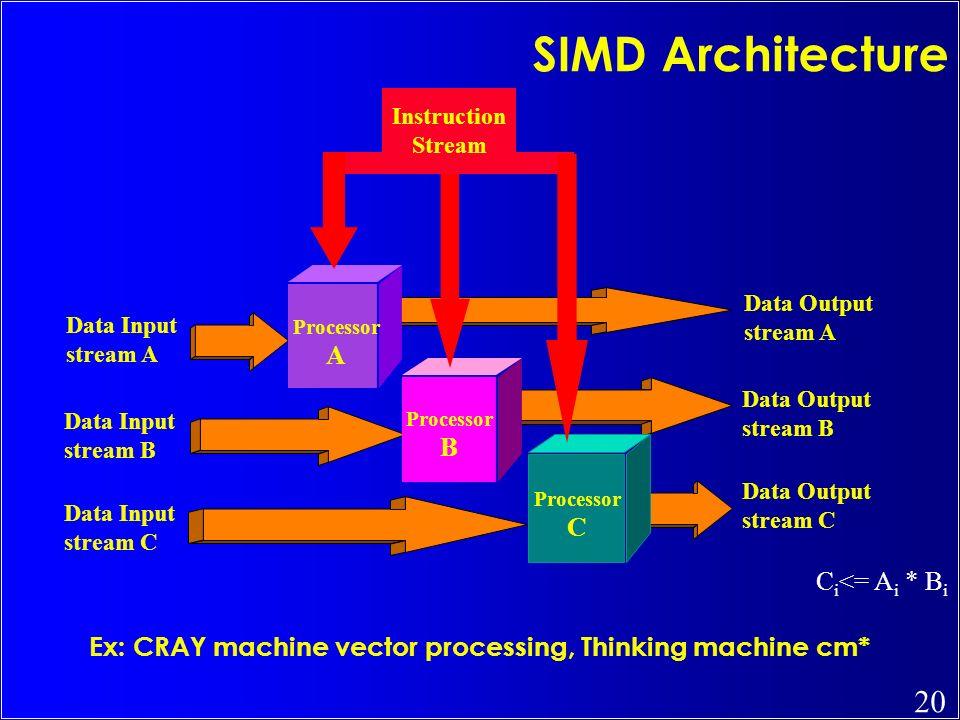 Ex: CRAY machine vector processing, Thinking machine cm*