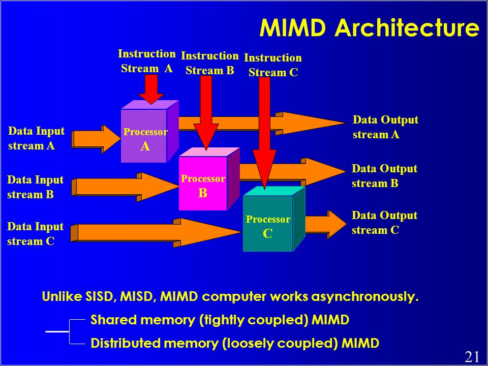 MIMD Architecture Instruction. Stream A. Instruction. Stream B. Instruction. Stream C. Data Output.