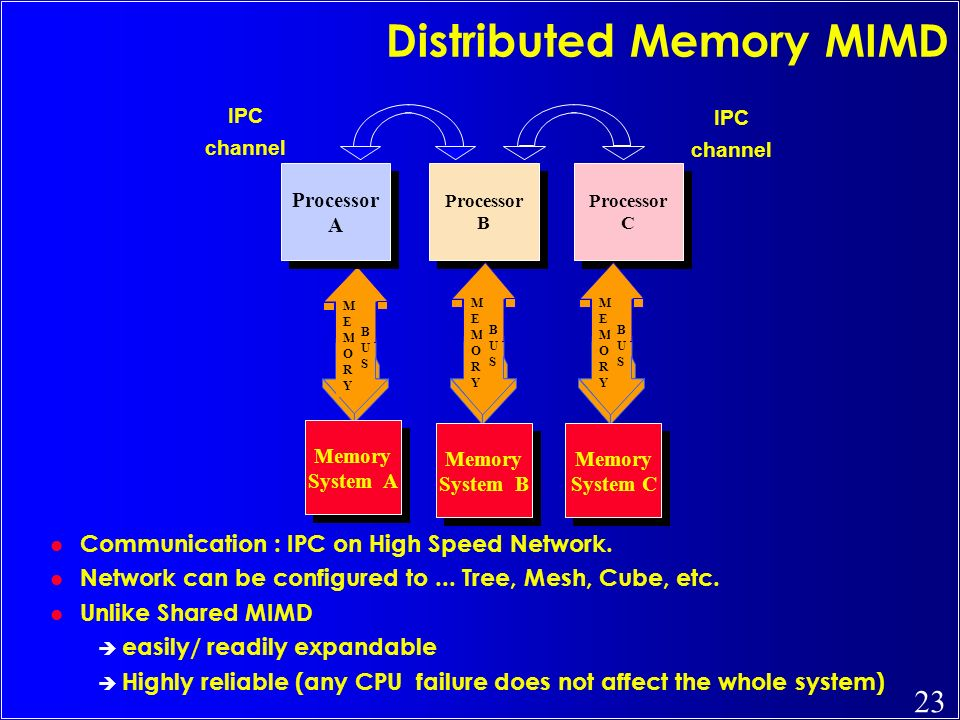 Distributed Memory MIMD