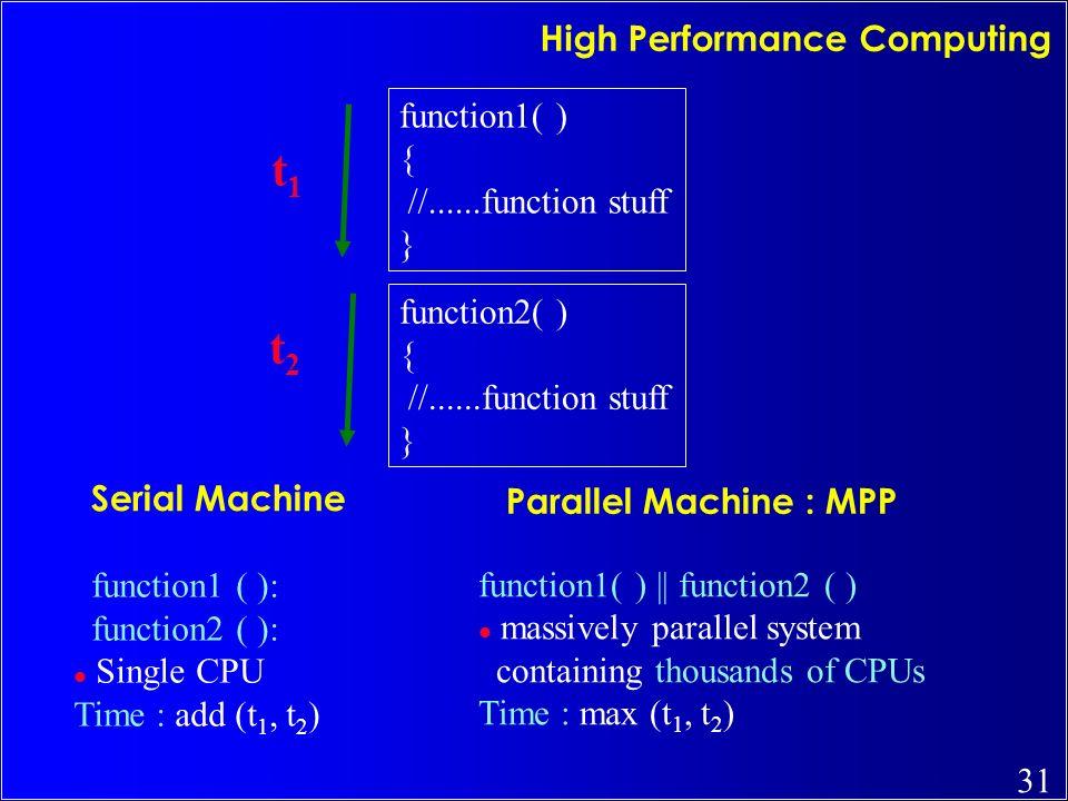 High Performance Computing