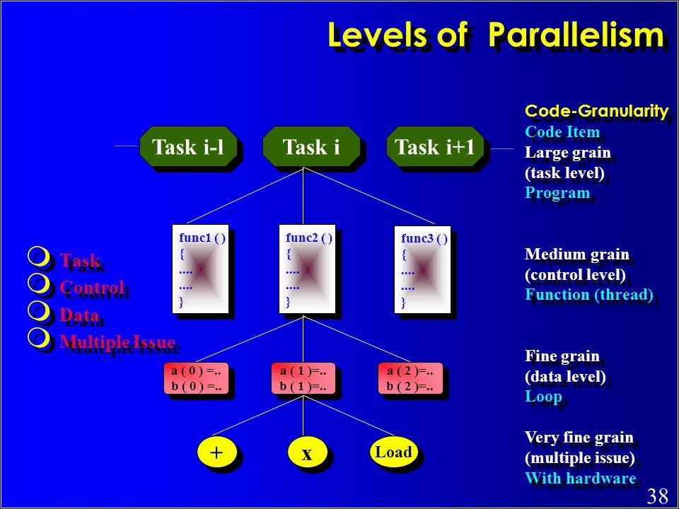 Levels of Parallelism Task i-l Task i Task i+1 + x Task Control Data