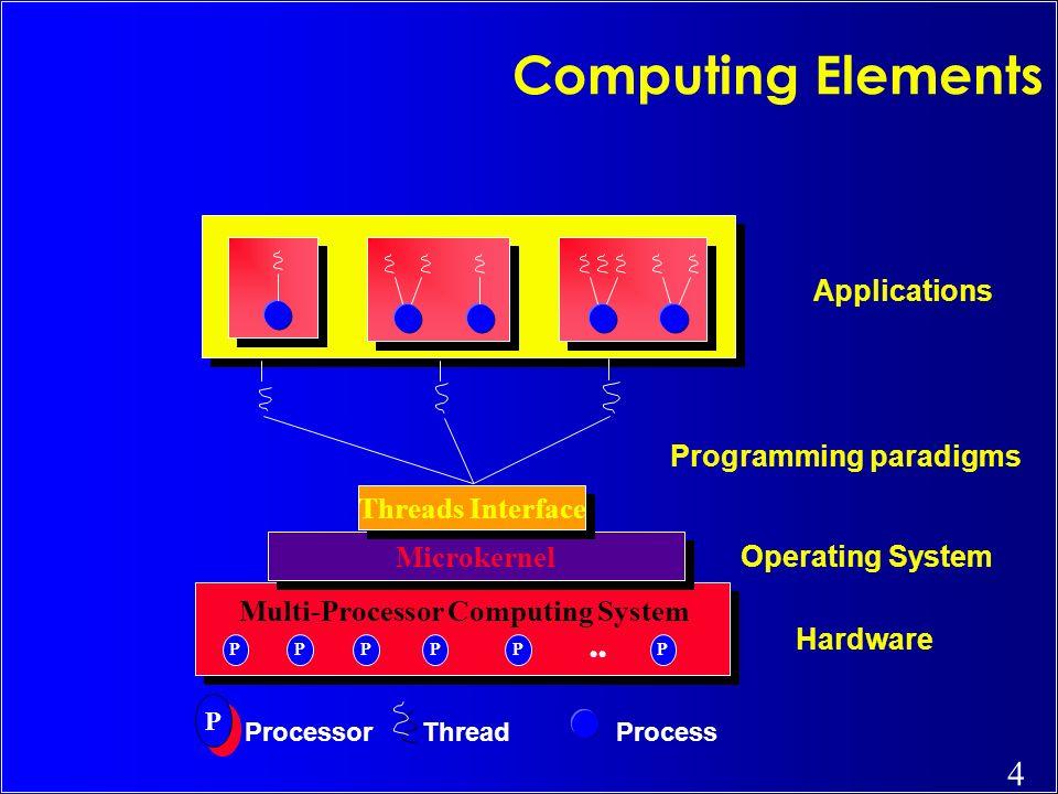 Multi-Processor Computing System