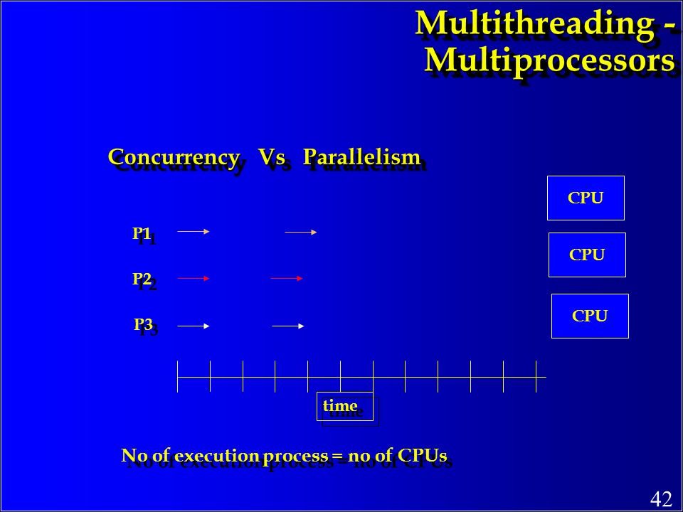 Multithreading - Multiprocessors