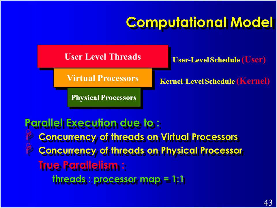 Computational Model Parallel Execution due to : User Level Threads