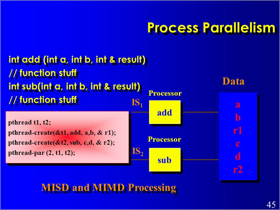 Process Parallelism Data a b r1 c d r2 MISD and MIMD Processing