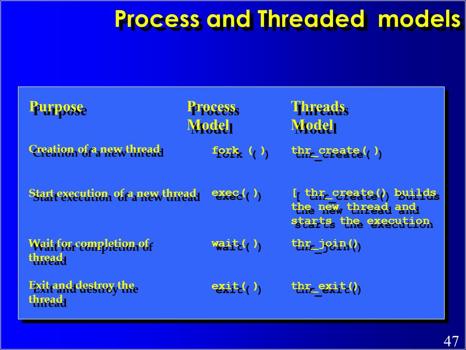 Process and Threaded models