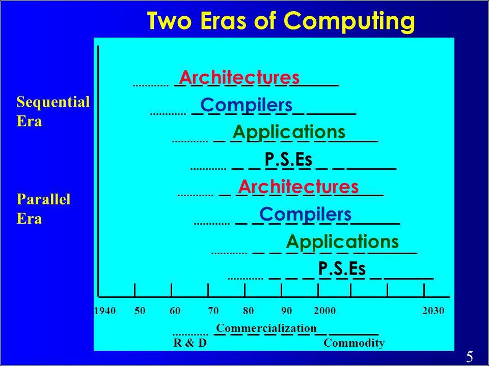 Two Eras of Computing Architectures Compilers Applications P.S.Es