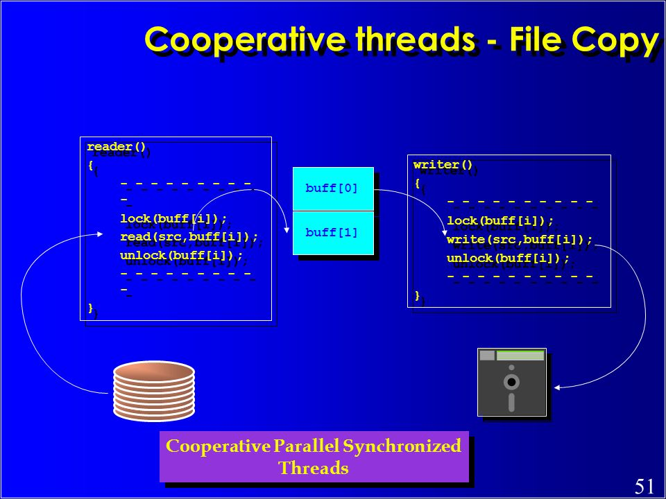 Cooperative threads - File Copy