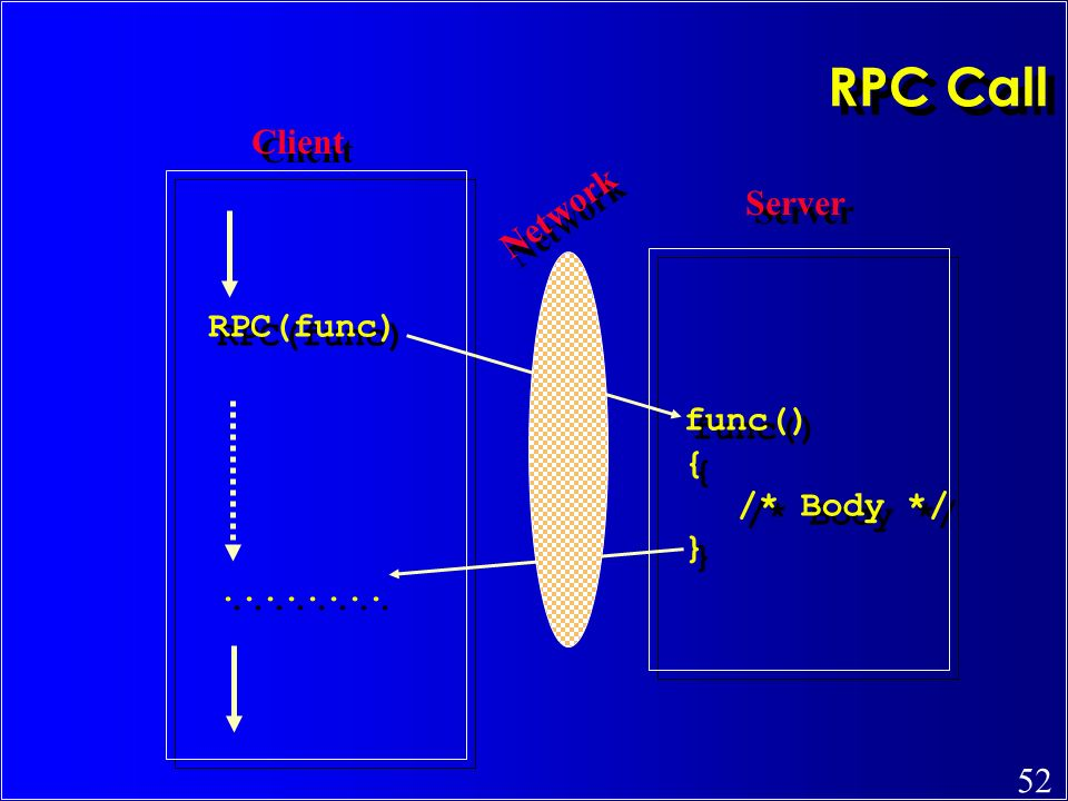 RPC Call Client Network Server RPC(func) func() { /* Body */ }