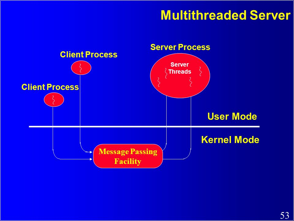 Multithreaded Server User Mode Kernel Mode Server Process