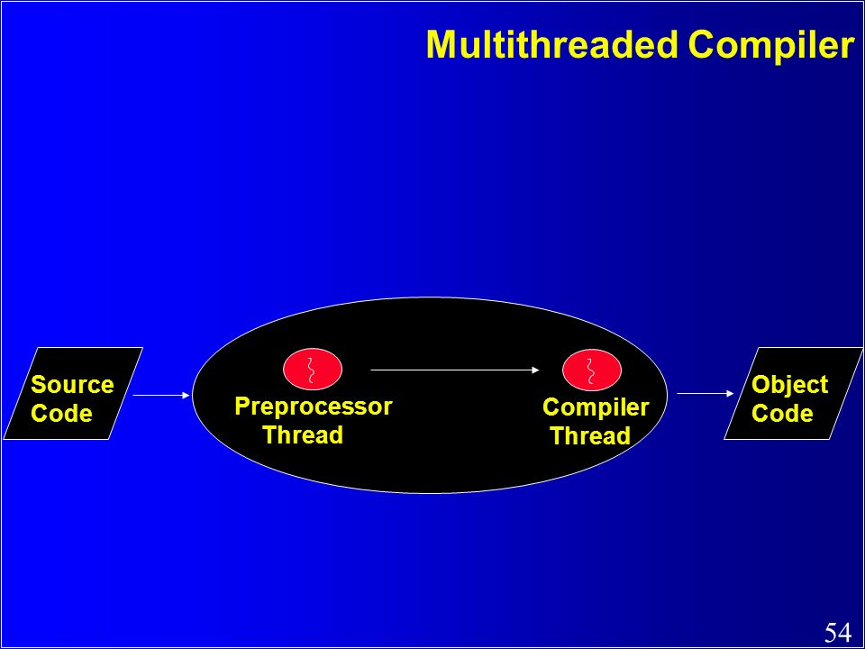Multithreaded Compiler