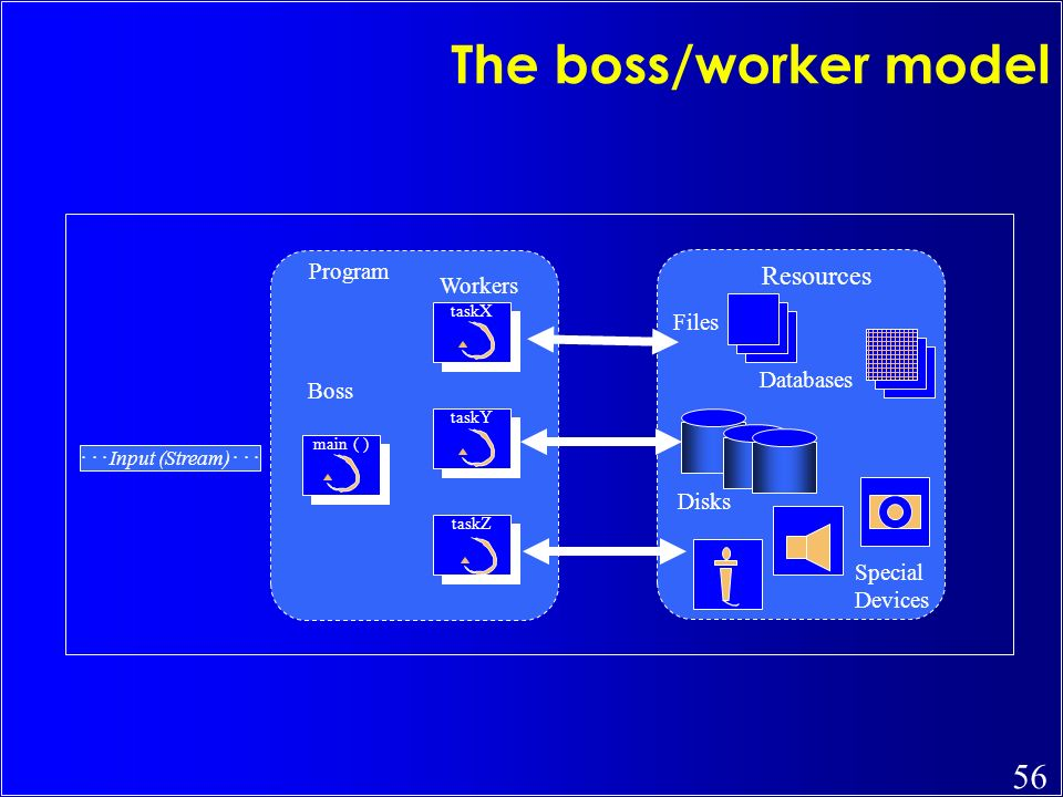 The boss/worker model Resources Program Workers Files Databases Boss