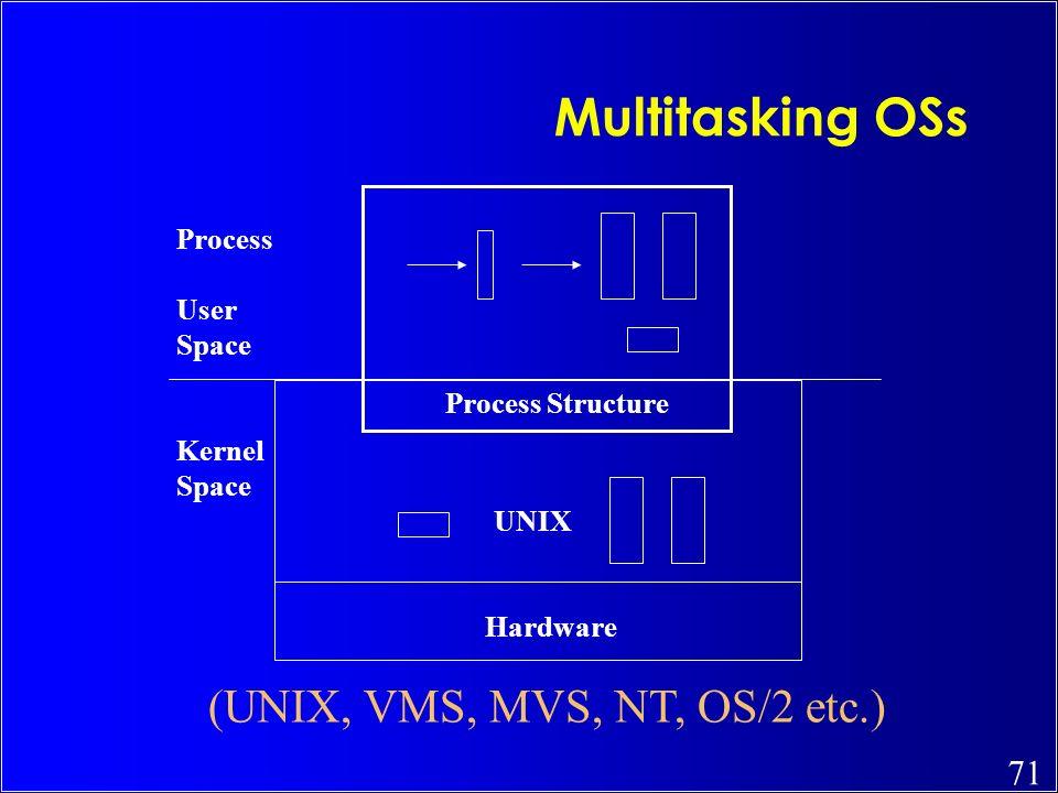 (UNIX, VMS, MVS, NT, OS/2 etc.)