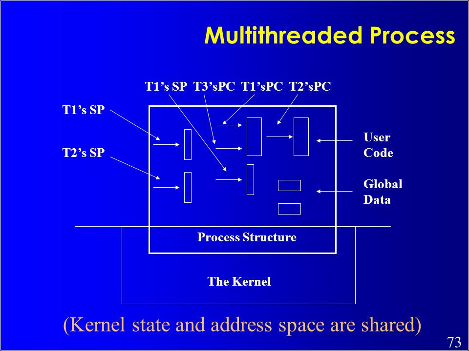 Multithreaded Process