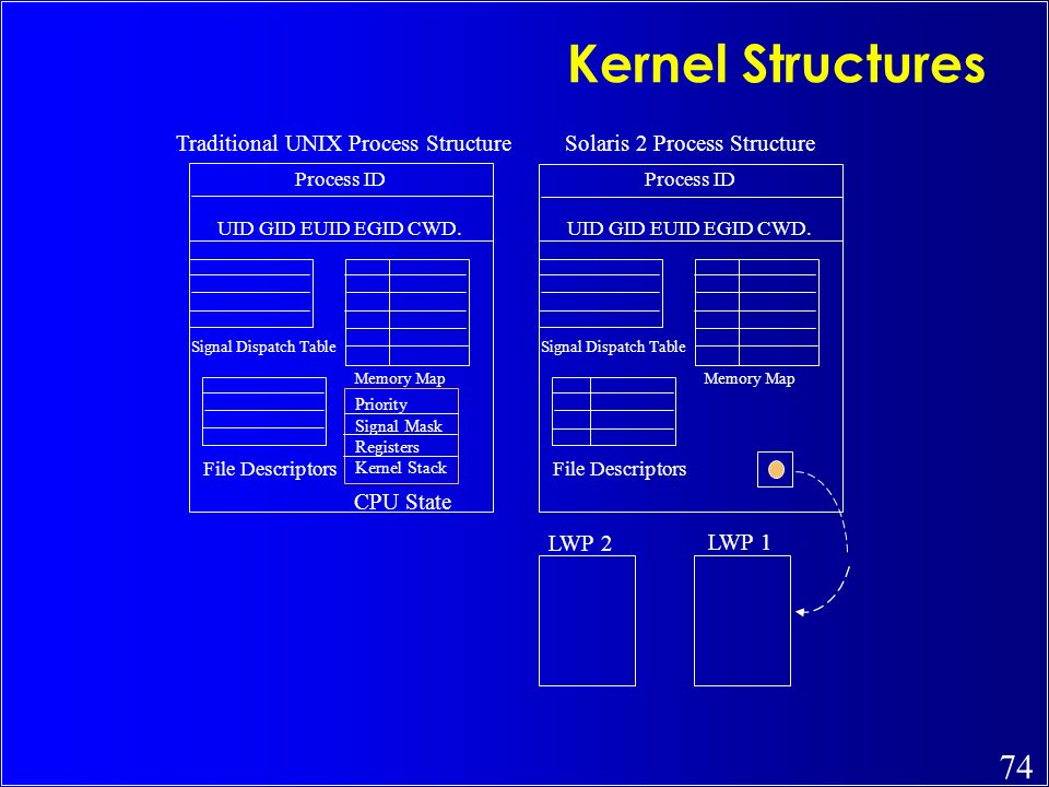 Kernel Structures Traditional UNIX Process Structure
