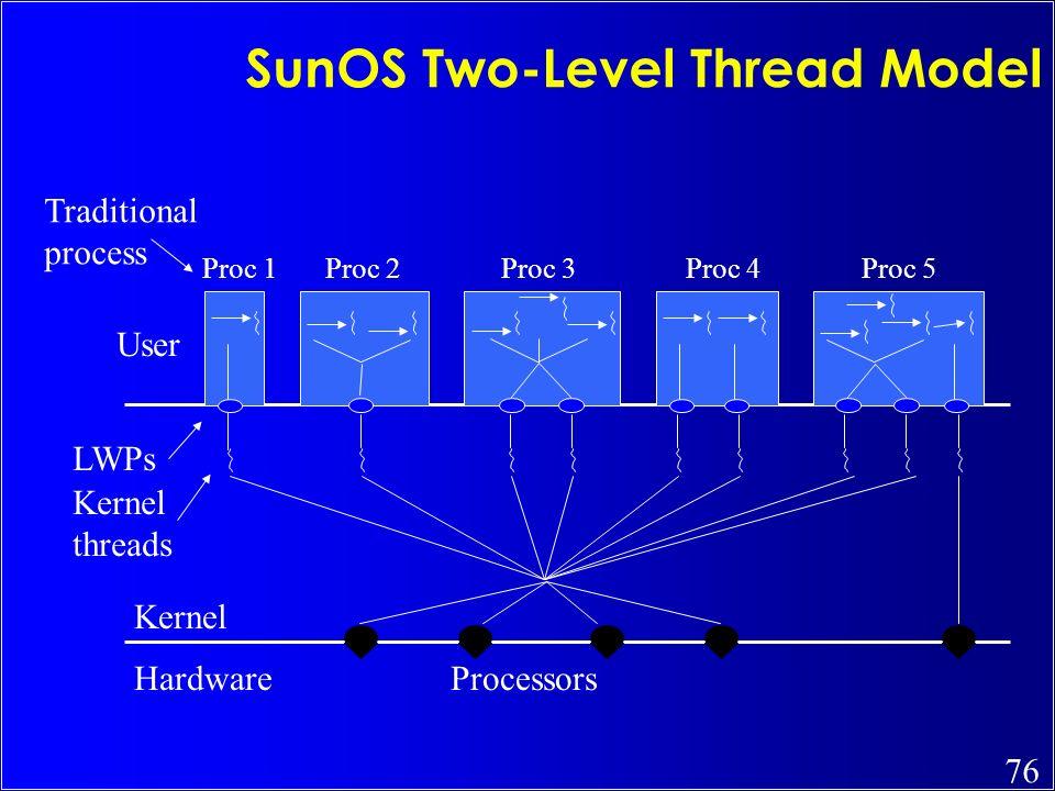 SunOS Two-Level Thread Model