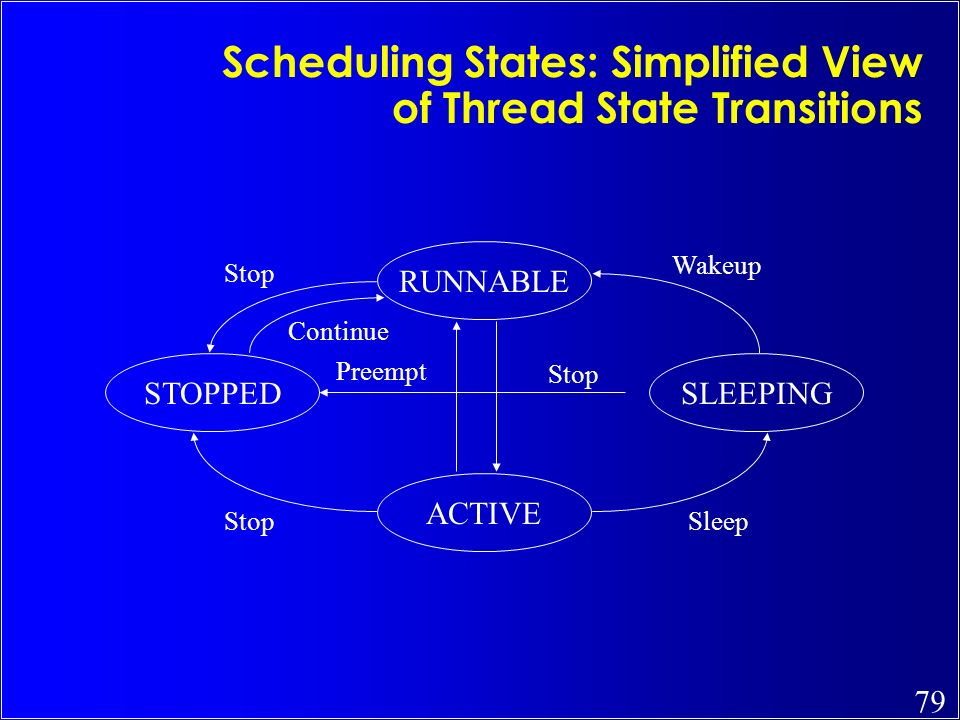 Scheduling States: Simplified View of Thread State Transitions