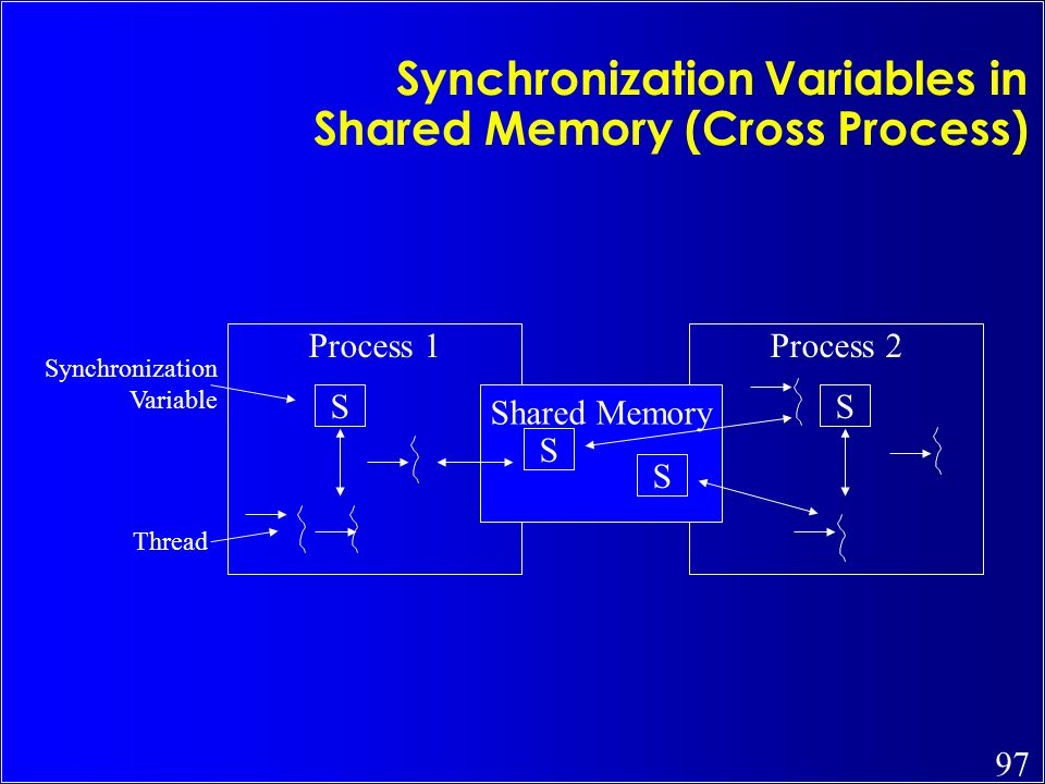 Synchronization Variables in Shared Memory (Cross Process)