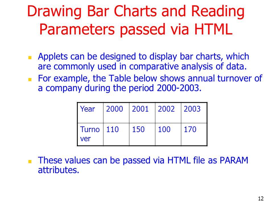 Drawing Bar Charts and Reading Parameters passed via HTML