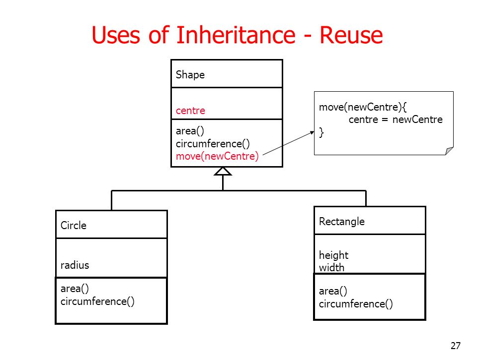 Uses of Inheritance - Reuse