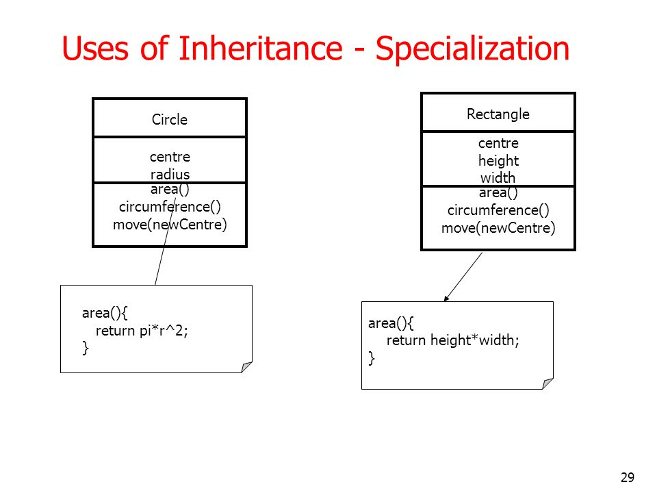 Uses of Inheritance - Specialization