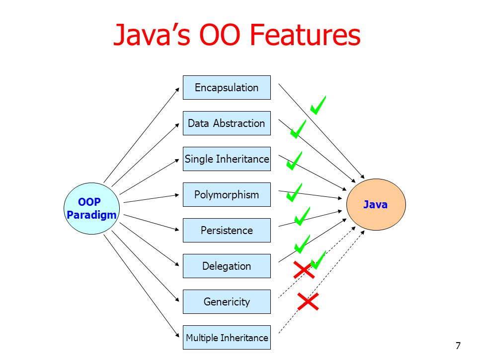 Java's OO Features Encapsulation Data Abstraction Single Inheritance