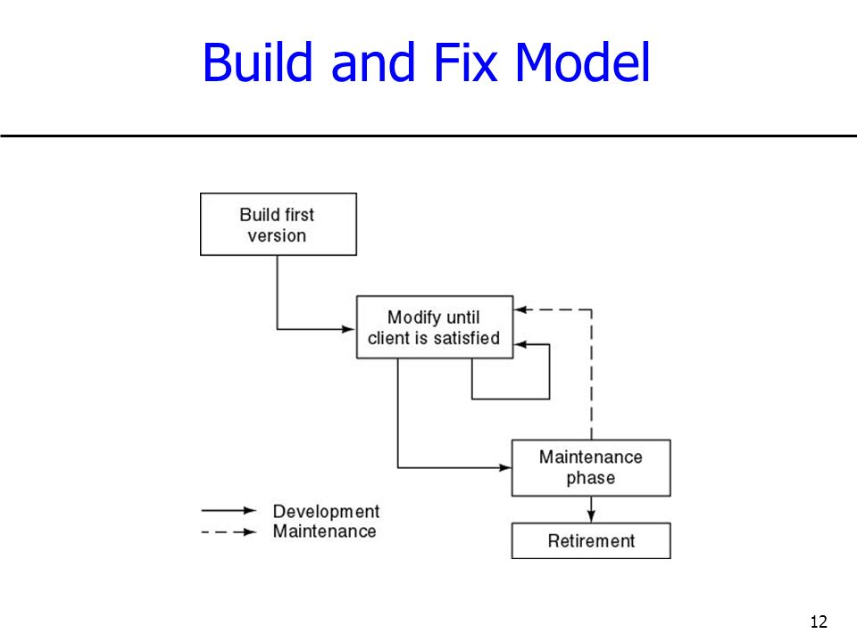 Build and Fix Model