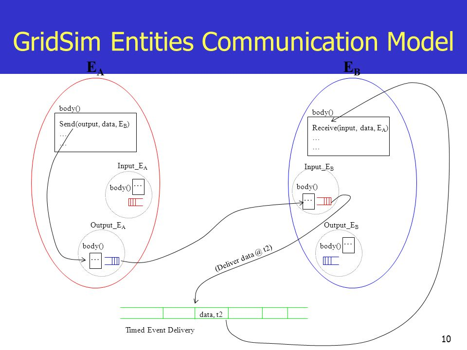GridSim Entities Communication Model