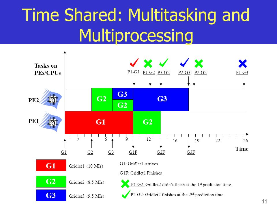 Time Shared: Multitasking and Multiprocessing
