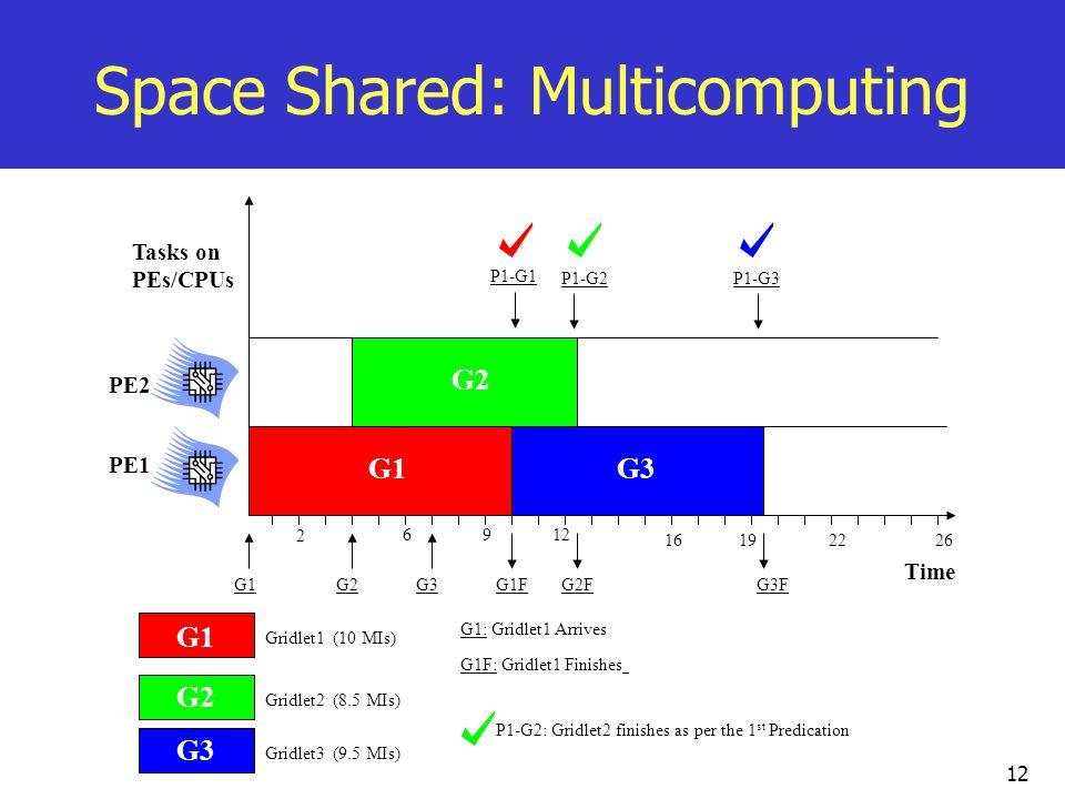 Space Shared: Multicomputing