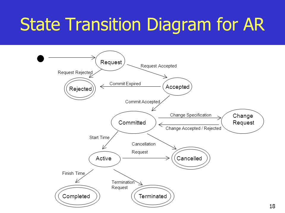 State Transition Diagram for AR