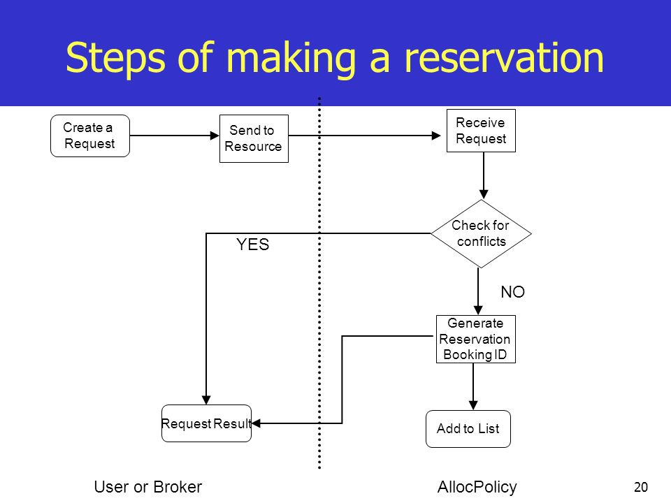 Steps of making a reservation
